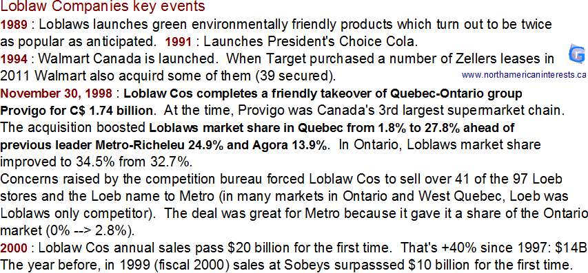 Loblaws, Loblaw Companies, cos, history, President's Choice, Cola, Walmart Canada, Quebec, Metro, Loeb, takeover, acquisition, Provigo, Agora, market share, competition bureau, target, zellers, green products, key events, sale, divesture, Sobeys, sales,