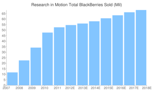 blackberry sales, by fiscal year, expected, estimates, 2012, 2013, changes, increase, world sales, devices, handsets, smartphones, market share,