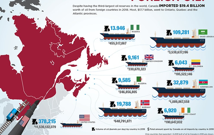 canadian oil canada imports country saudi arabia production exports united states north america,