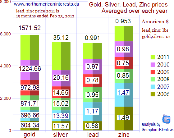 average metal price, average price of gold in 2011, average silver price, average gold price, average lead price, average price of zinc, average price of lead, average price of silver, average daily metal prices, metal prices in 2011, metal prices in 2010, metal prices in 2009, metal prices in 2008, metal prices in 2007, metal prices in 2006, change in metal prices, London Metal Exchange, Kitco, silver, lead, zinc, average spot price, cash prices, 12 months, 15 months, per year, 2008, 2009, 2010, 2011, 2012, usd, $, research, LME, per ounce, per pound, per oz, per lb, ounces, production, reserves, dollars, change, grow, decline, higher,