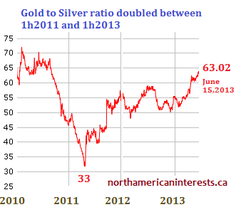 gold silver ratio, buy gold, gold price history, silver price history, spot gold, metal prices, gold versus silver, gold investments, gold etf, silver etf, gold bullion, silver bullion, gold bars,