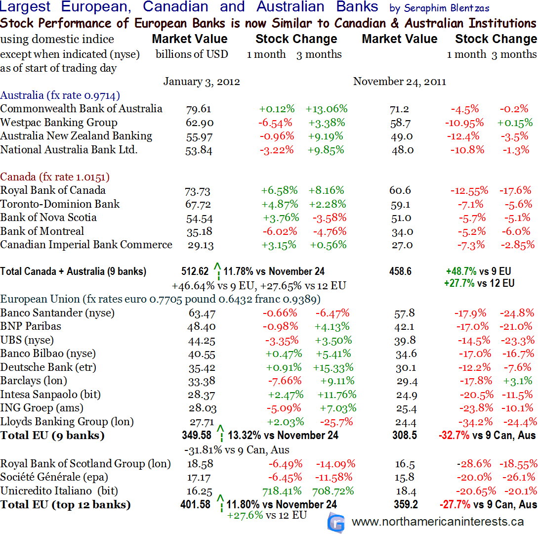 competition, opportunities, largest banks in Canada, Australian banks, European Union, market capitalization value valuation, November 2011, 2012, monthly changes in stock, change, TD Bank, Westpac, Royal Bank of Canada, Royal Bank of Scotland, Deutsche Bank, UBS, Lloyds, Barclays, Societe Generale, BNP Paribas, Canada, Germany, Investing, Smart Investing, revenue, assets