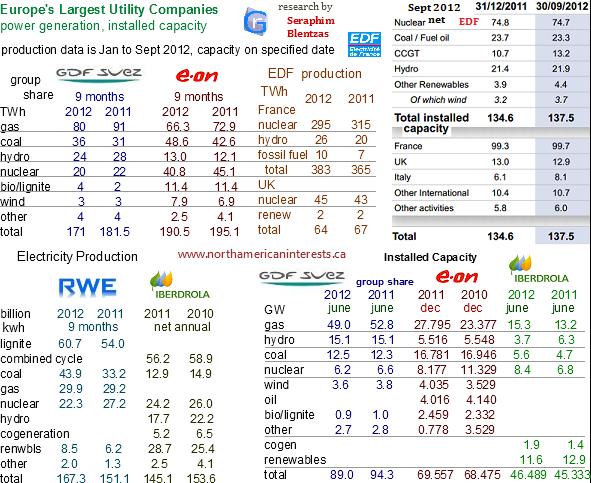 ... energy nuclear group, unistar nuclear energy, british utilities, edf