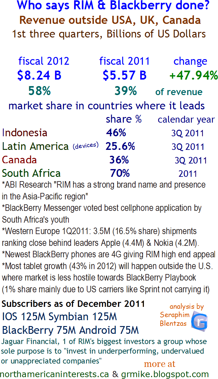 research in motion, blackberry, top smartphone vendors, device makers, platforms, subscribers, installed base, united states, android, samsng, iphone, international market share, share by country, Indonesia, Latin America, Canada, playbook, sprint, mobile carriers, Western Europe, European, regional, China, fiscal 2012, growth, outlook, launch, developing world,