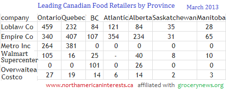 canadian supermarkets, locations by province, sobeys locations, safeway and sobeys, loblaw companies, loblaws canada stores, loblaws stores by province, overwaitea locations, walmart number of stores, costco wholesale, number of grocery stores, metro inc, supermarkets in alberta, supermarkets in ontario, atlantic canada, quebec grocery stores, supermarket competition,