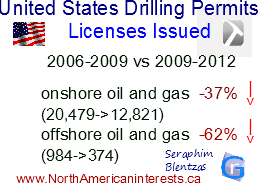 oil drilling permits, issued drilling permits, onshore drilling permits licenses, oil licenses, oil drilling in the united states, usa, american policy, american fracking, natural gas drilling, american shale reserves, commodities, shale in california, gas drilling in the united states, oil drilling in alaska, offshore oil drilling, onshore oil drilling,