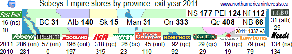 Sobeys, Empire Company, number of locations, by province, banner, store, 2011, change, new, Freshco, Ontario, Fast Fuel, Foodland, IGA, Thrifty Foods, price choppers, lawtons, needs, convenience, closures, openings, gas stations, shell, supermarket industry,