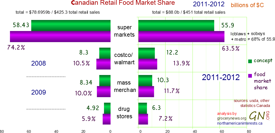 canada, canadian, canadian food retailing market share, food market share, 2012, 2011, 2008, 2010, 2013, supermarkets, costco, walmart, wholesalers, drug stores, canadian tire, zellers, loblaws, sobeys, metro, groceries, grocery shopping, grocery news, sales, revenue, hypermarkets, convenience stores,