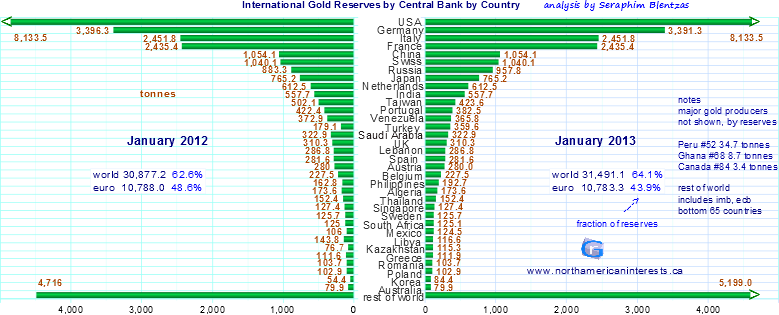 central bank reserves, gold reserves by country, international gold statistics, world gold council, global gold, world gold holdings, gold holdings, change in gold buying, gold buying patters, tonnes of gold, gold equivalent ounces, fort knox, united states, germany, 1964, india gold consmption, jewelry, china gold production, china reserves, imf, silver production, metal prices, gold bullion, global market, gold industry, gold mining, russia gold reserves,