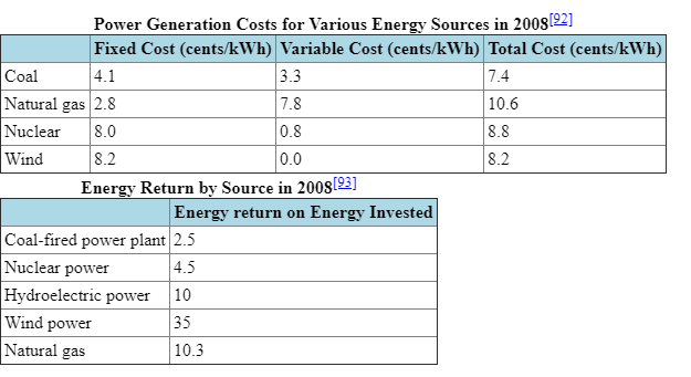 coal power, hydroelectric energy costs, hydro, energy return by source, natural gas, cheap energy, electricity produced, coal fired plants, per kwh, nuclear power, energy industry, energy generation, climate change, carbon emissions, wind power, wind turbines, fossil fuels, price per kilowatt hour, price per kwh,